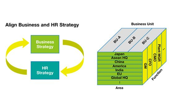 Linking Growth to HR Strategy